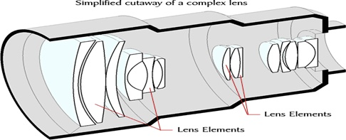 Structure of a Lens